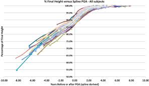 Bone Age Growth Chart The Uniform Pattern Of Growth And Skeletal Maturation During