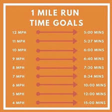 Mile Run Chart Speed Time Chart For 1 Mile Benchmark Orangetheory