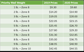 Usps Rate Increase Chart Usps Priority Mail Rates 2020 Pricing Charts And Guides