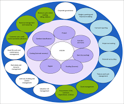 Chart Of Accounts Diagram The Municipal Regulations On A Standard Chart Of Accounts