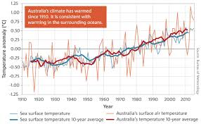 Climate Change Temperature Chart Australian Trends