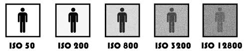 Camera Iso Chart Guide To Aperture Shutter Speed And Iso The Exposure Triangle