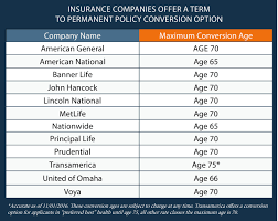 insurance companies offer a term to permanent policy