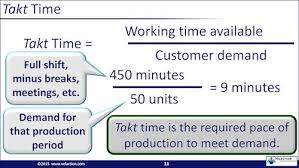 Takt Time Learn How To Balance Your Work Pace With Demand
