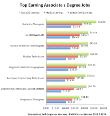 What Is The Highest College Degree The Associates Degree Payoff Community College Grads Can