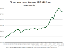 Richter Update On The Deepening Housing Bust In Vancouver