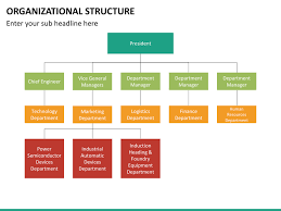 Human Resource Organizational Structure Chart Organizational Structure