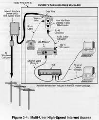 adsl hub jpg hfc cable modem catv internet access catv network man upgraded to hybrid fiber coax added digital streams for non symmetrical downstream and