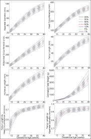 Ana Height Weight Chart Fetal Development Chart Pdf 2019