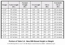 Abundant Weight Range Chart Weight Watchers Bmi Weight Chart