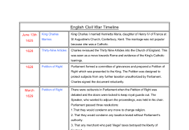 causes of the english civil war essay the causes of the english short term causes of the english civil war