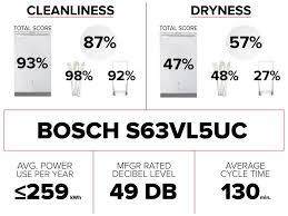 dishwasher sound rating.  Rating Boschs63vl5ucdishwashergraphicjpg Throughout Dishwasher Sound Rating I