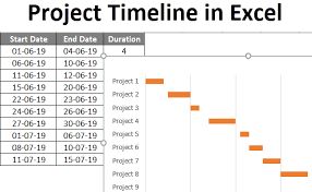 project timeline in excel how to use