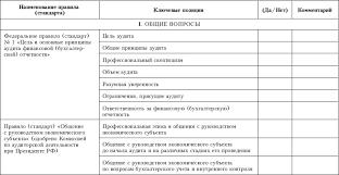 Приложения Контроль качества аудита Приложение 10 Контрольный лист