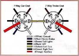 7 blade trailer plug wiring diagram Seven Way Trailer Plug Wiring Diagram load trail trailer wiring plug diagram wiring radar seven way trailer plug wiring diagram for gm