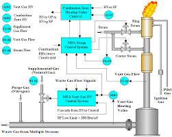 model adaptive control of flare heating value process
