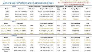 Laptop Processor Comparison Chart Sp Notebook Reviews 2016 Updated Performance Comparison