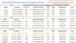 Laptop Comparison Chart 2016 Sp Notebook Reviews 2016 Updated Performance Comparison