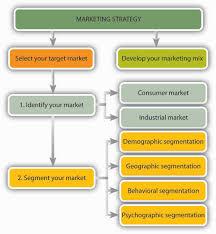 essays paper in apa style best sample undergraduate resume how to business plan market segmentation home master thesis market segmentation
