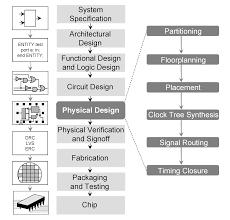 Backend Design Flow Nano Vlsi Tech Backend