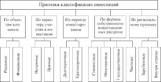 Инвестиции классификация Альпари форекс казань  Инвестиции классификация