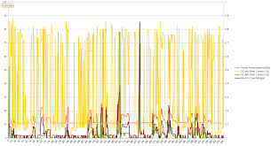 2004 Toyota Matrix Yellow Line Is Voltage On My Upstream O2