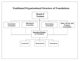 Private Foundation Organizational Structure Hurwit