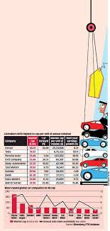 Bmw E Series Chart Heres Why Some Automakers Top The M Cap Charts The