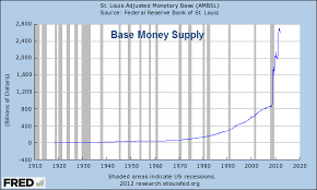 Fed Money Supply Chart Business Insider