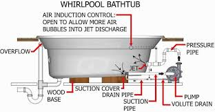 whirlpool wiring diagram range images whirlpool dryer schematic range wiring diagram also ge on jacuzzi