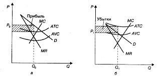 Монополистическая конкуренция Экономическая теория Лекции  64 gif