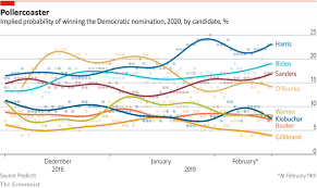 For The Economist On The 2020 Democratic Primary Candidates