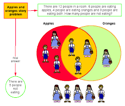 Venn Diagram Model Use These Math Examples To Integrate Kidspiration Into Your