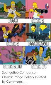 Movie Charts 2016 Doom Doom 2 Doom Movie Doom3 Doom 2016 Doom 64 Spongebob