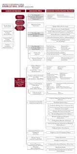 Pearson Organizational Chart Organizational Chart Leadership And Governance