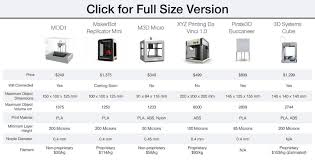 Photo Printer Comparison Chart This Is The Cheapest 3d Printer Money Can Buy Bgr