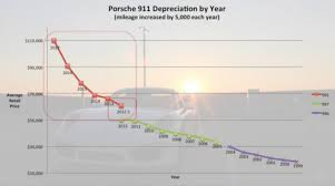 Riding The Depreciation Curve When To Buy A Used 911