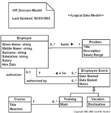 Relational Data Modelling Agile Data