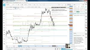 How to analyse Forex trading charts - Technical Analysis - YouTube