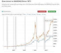 Nasdaq Vs Dow Chart The Ifr Portfolio Investing For Retirement