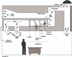 air conditioning system of a building grihon com ac, coolers theater air control system diagram at Theater Air Control System Diagram