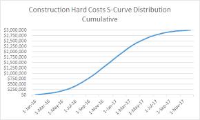 S Curve Forecasting In Real Estate Development Adventures