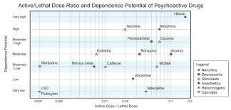 Drug Harmfulness Wikipedia