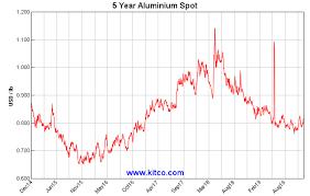 Aluminum Price History Chart Kitco Spot Aluminum Historical Charts And Graphs