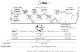 Judges Chart Book Of Judges Overview Insight For Living Ministries