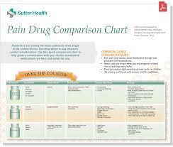 Pain Drug Comparison Chart