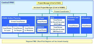 Her Likes This Project Management Office Organizational