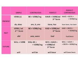 form of be verb