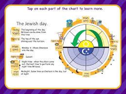 Brachot Chart Mishnah Brachos Perek 1 Mishnah 1 Part 1 Bjps By Jonathon