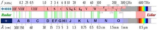 Vhf Spectrum Chart Radar Basics